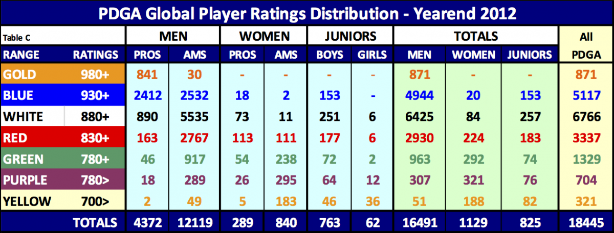 pdga_global_player_ratings_distribution_-_yearend_2012_.png