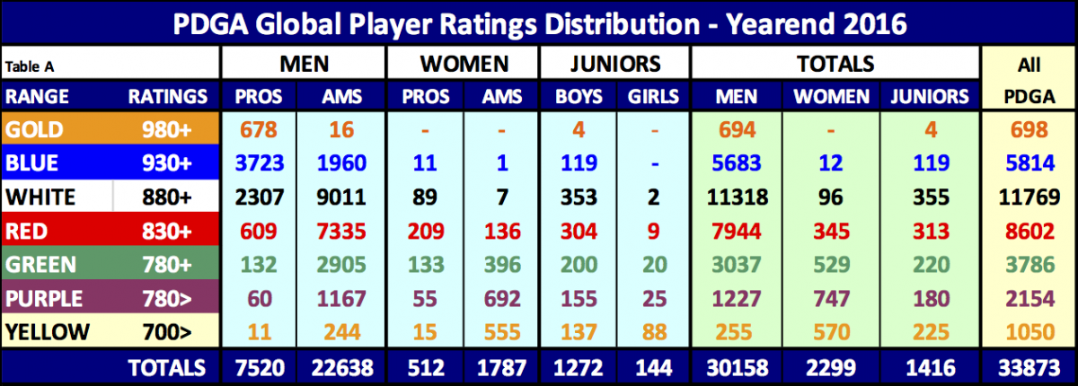 pdga_global_player_ratings_distribution_-_yearend_2016_.png
