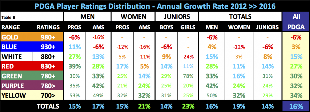 pdga_player_ratings_distribution_-_annual_growth_rate_2012_2016_.png