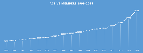 active_members_chart.png